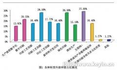 2016年中国标签行业景气度调查分析