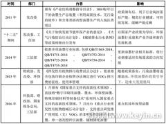 2017年中国环保型包装油墨行业发展现状及前景预